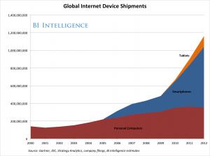 Światowa dostawa urządzeń z dostępem do Internetu